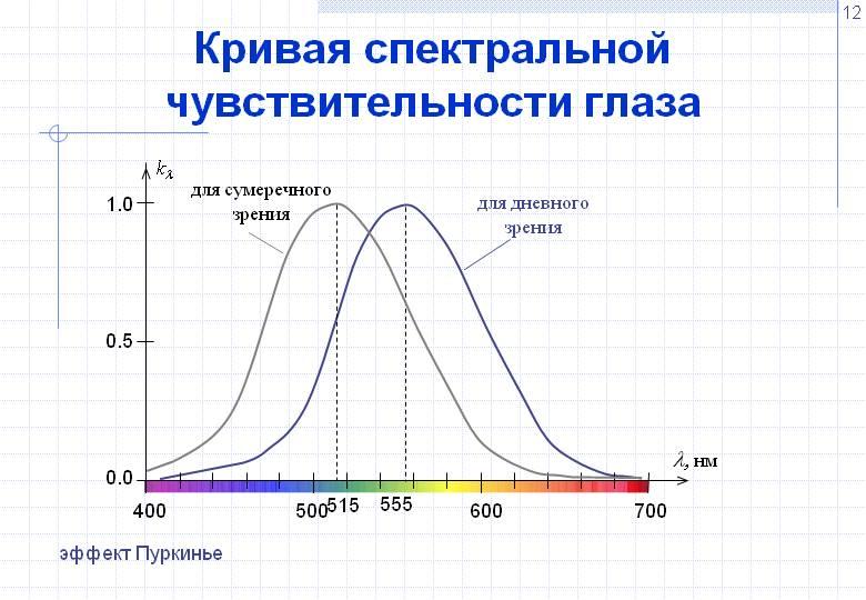 Кривая спектра чувствительности глаза