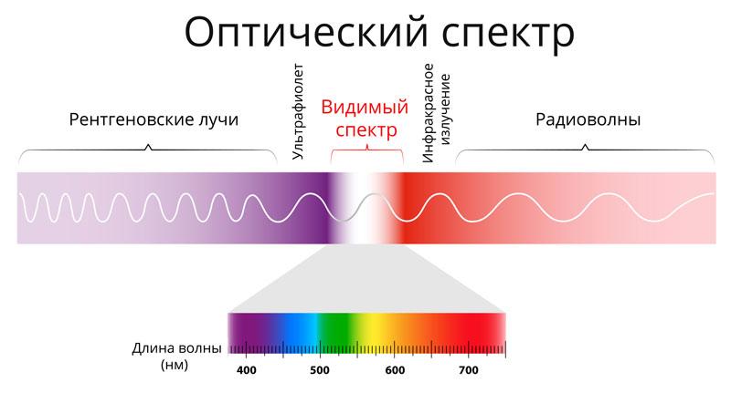 Основы светотехники - Оптическое излучение