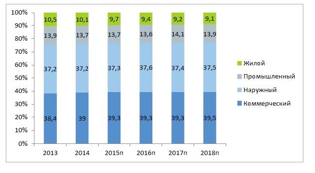 График структуры рынка светодиодной продукции