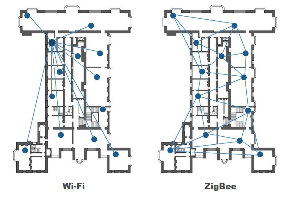 Топология Wi-Fi и ZigBee